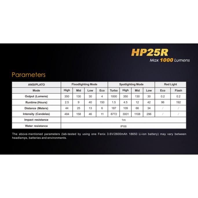 Fenix HP25R CREE XM-L2 U2 Rechargeable 1000 Lumens Headlamp
